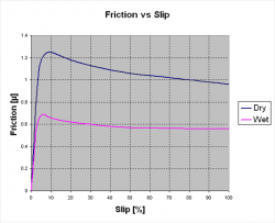 graph-friction-vs-wheelspeed